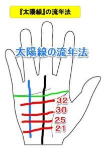 手相 太陽線 流年法